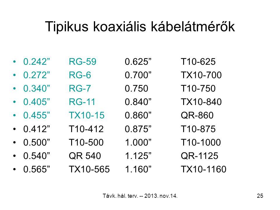 Távk. hál. terv. -- 2013. nov.14.24 A koaxiális kábel jellemzői Impedancia (névlegesen 75 Ohm) Csillapítás –Frekvenciafüggõ, hõmérsékletfüggõ, átmérõt