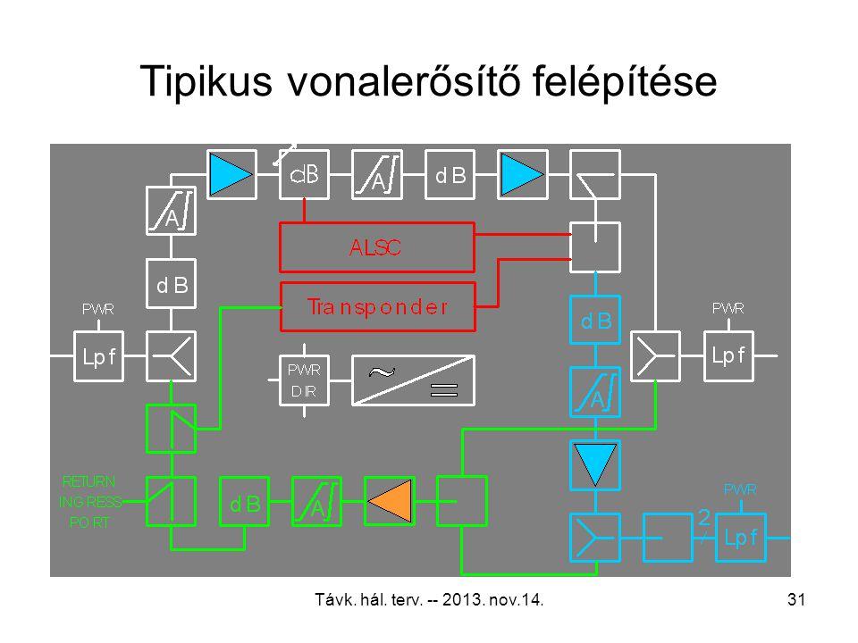 Távk. hál. terv. -- 2013. nov.14.30 Az erősítők jellemző paraméterei Kivitel (öntött könnyûfém tok, klimatikus és nagyfr.tömítettség, modularitás, be-