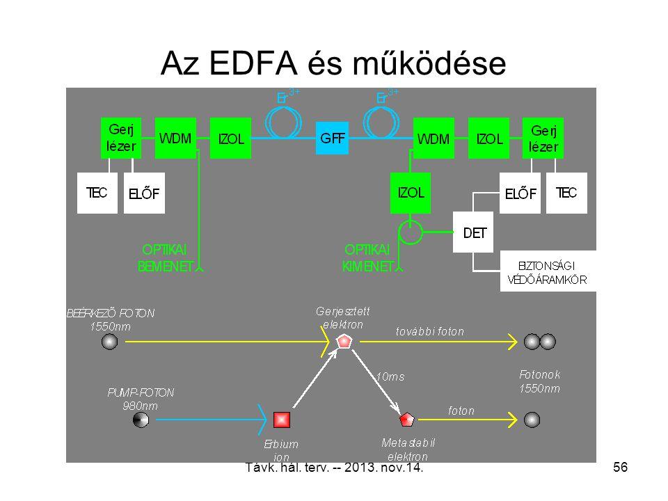 Távk. hál. terv. -- 2013. nov.14.55 EMAT lézeradó 1550 nm-re