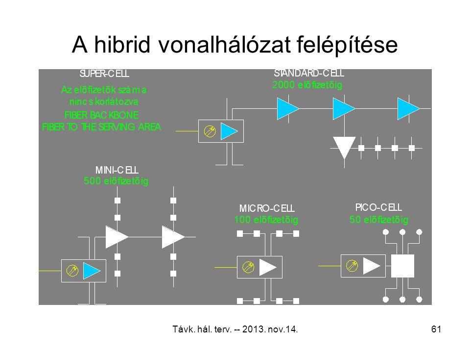 Távk. hál. terv. -- 2013. nov.14.60 Tipikus optikai elosztóhálózat