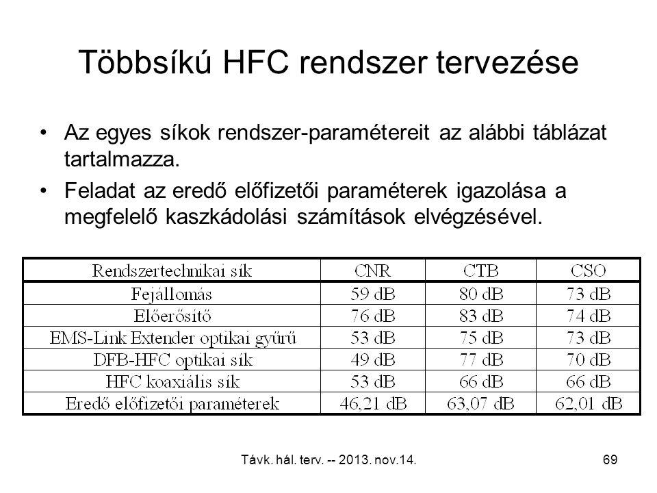 Távk. hál. terv. -- 2013. nov.14.68 Optikai gyűrű tervezése