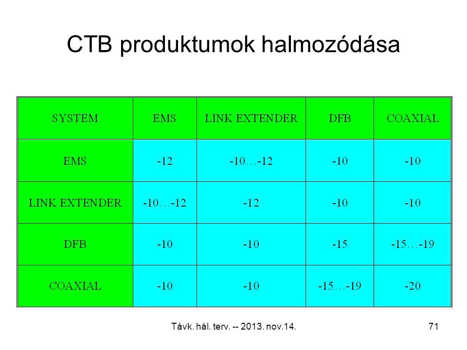 Távk. hál. terv. -- 2013. nov.14.70 Többsíkú HFC rendszer tervezése A CNR halmozódása minden esetben 10Xlog alapon történik. Ennek megfelelően az egye