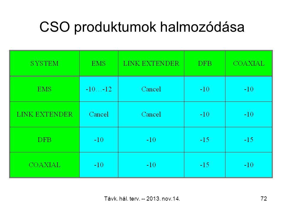 Távk. hál. terv. -- 2013. nov.14.71 CTB produktumok halmozódása