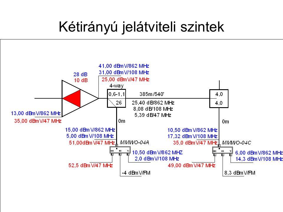 Távk. hál. terv. -- 2013. nov.14.75 Visszirányú hálózattervezési alapok Az optikai visszirányú hálózat megtervezése Az ONU visszirányú fogadószintjéne
