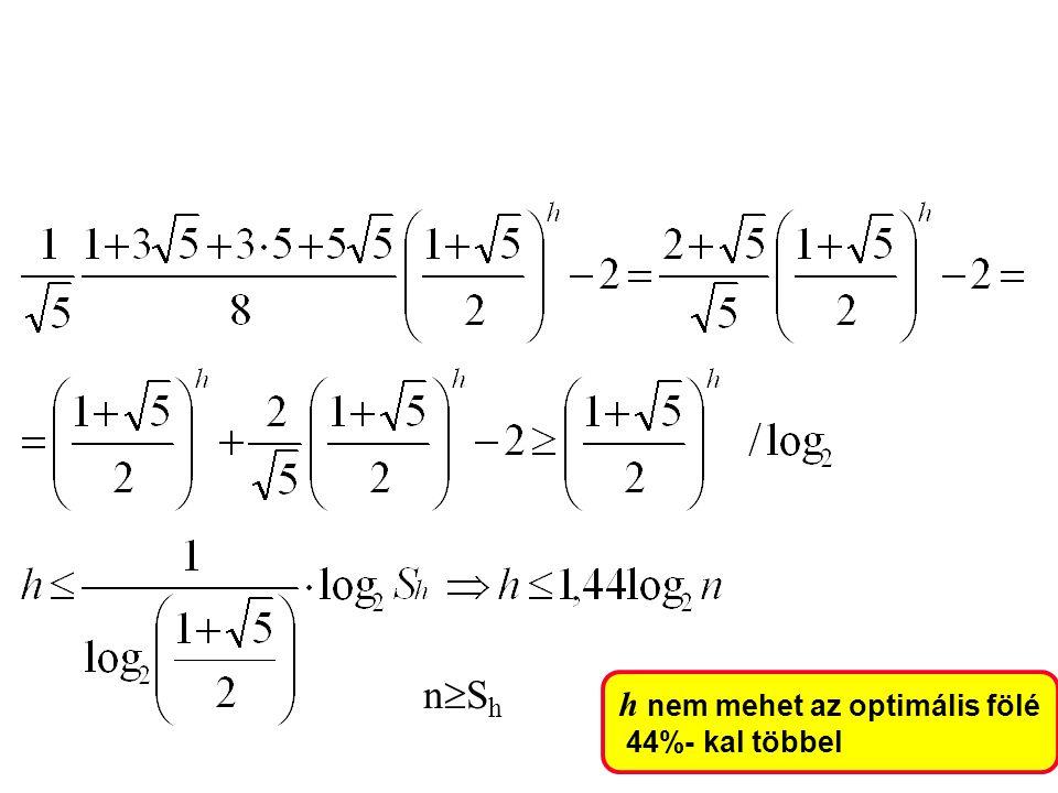 nShnSh h nem mehet az optimális fölé 44%- kal többel