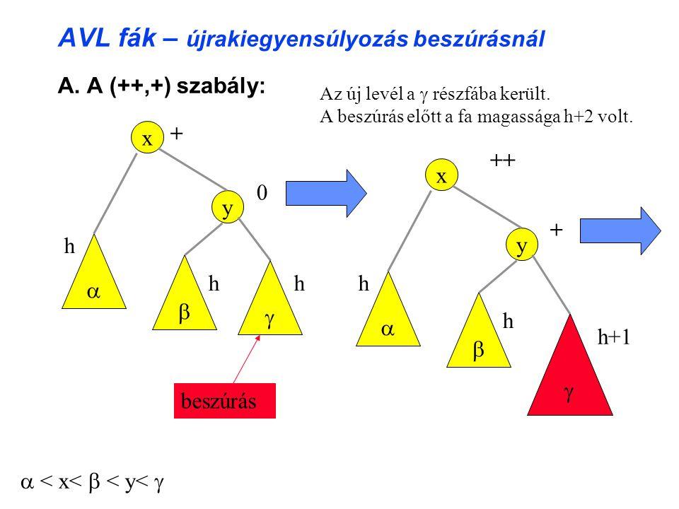 AVL fák – újrakiegyensúlyozás beszúrásnál A.