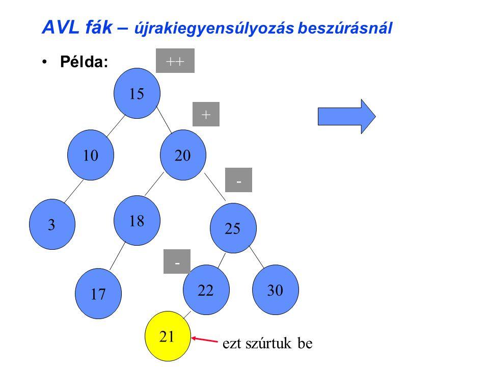 AVL fák – újrakiegyensúlyozás beszúrásnál Példa: 22 15 10 ++ 20 + 17 25 - 3 18 21 30 - ezt szúrtuk be