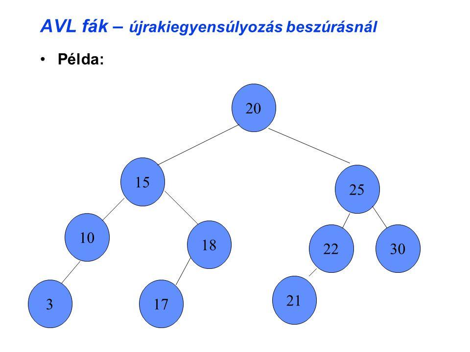 AVL fák – újrakiegyensúlyozás beszúrásnál Példa: 22 15 10 20 17 25 3 18 21 30