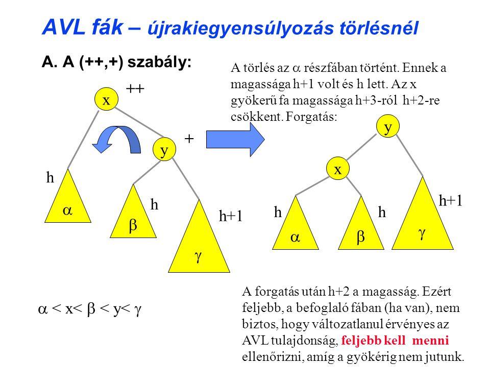 AVL fák – újrakiegyensúlyozás törlésnél A.