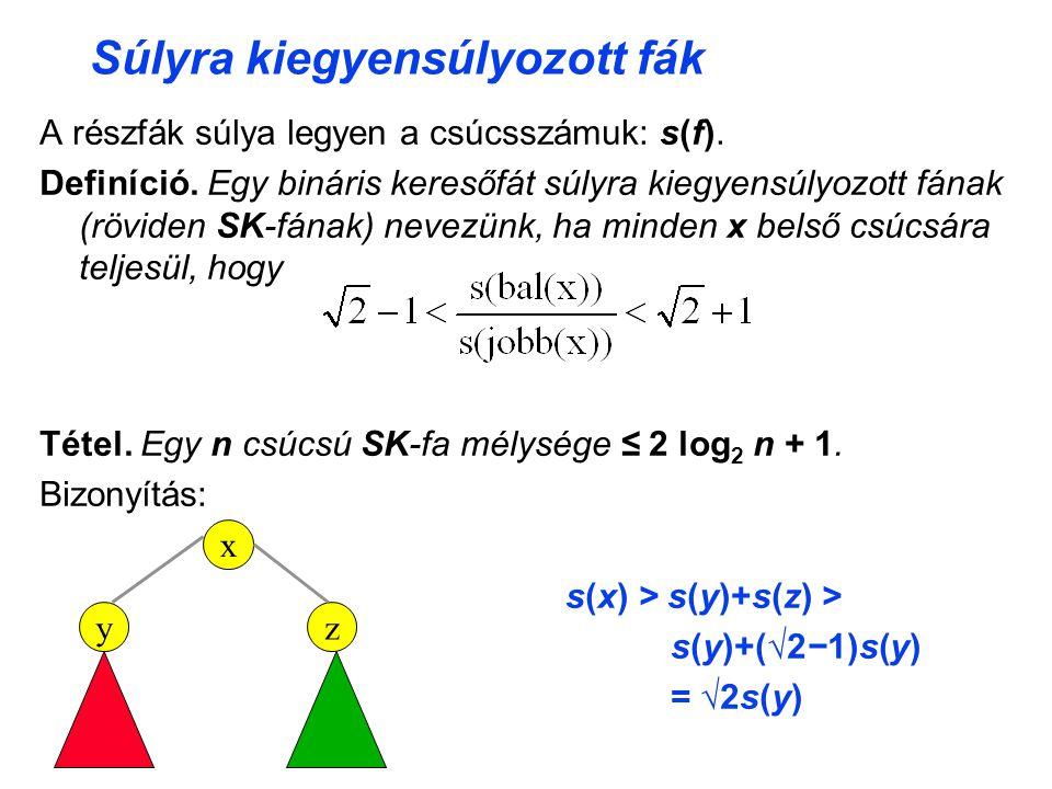 Súlyra kiegyensúlyozott fák A részfák súlya legyen a csúcsszámuk: s(f).