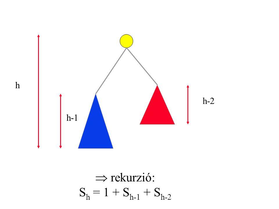 AVL fák - magasság Tétel: Egy h magasságú AVL fának legalább F h+3 +1 csúcsa van Bizonyítás: Legyen S h a legkisebb h magasságú AVL fa mérete Nyilván, S 0 = 1 és S 1 = 2 valamint S h = S h-1 + S h-2 + 1 Indukcióval..