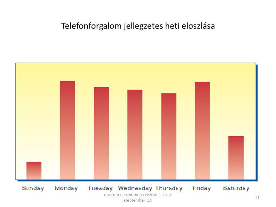 Telefonforgalom jellegzetes heti eloszlása Távközlő hálózatok tervezése -- 2012. szeptember 13. 11