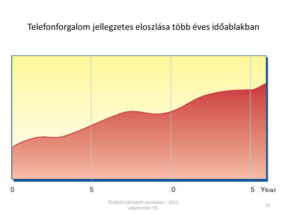Telefonforgalom jellegzetes eloszlása több éves időablakban Távközlő hálózatok tervezése -- 2012.