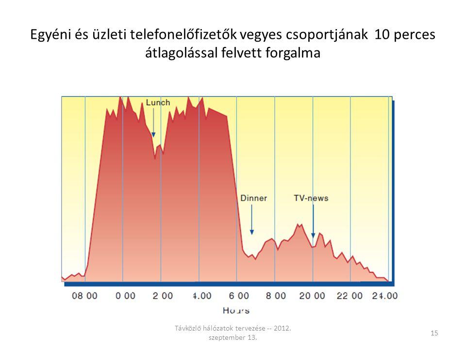 Egyéni és üzleti telefonelőfizetők vegyes csoportjának 10 perces átlagolással felvett forgalma Távközlő hálózatok tervezése -- 2012.