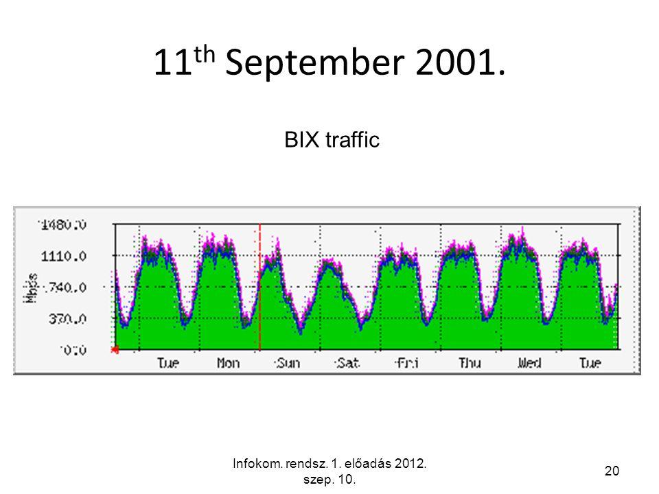 Infokom. rendsz. 1. előadás 2012. szep. 10. 20 11 th September 2001. BIX traffic