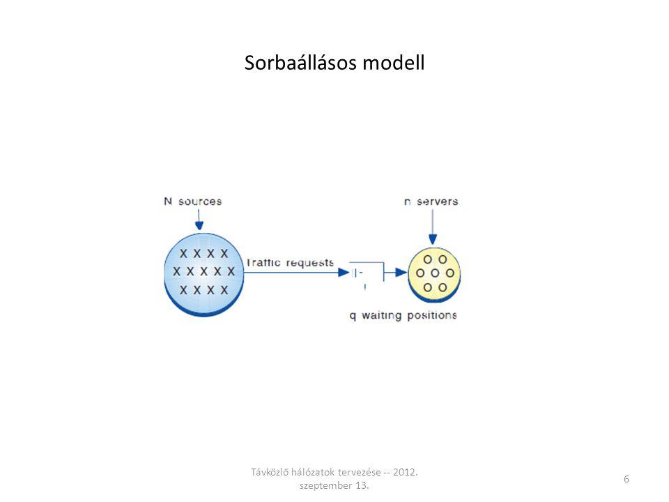 Sorbaállásos modell Távközlő hálózatok tervezése -- 2012. szeptember 13. 6