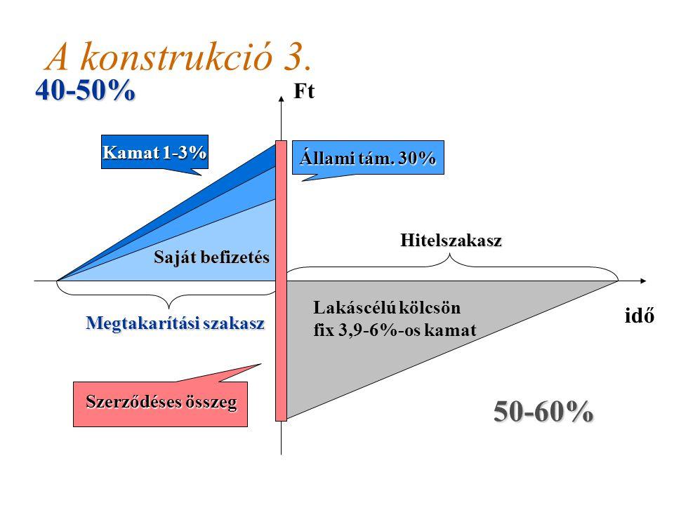 2008.03.31.Dr. Ferencz Iván24 Lakástakarékpénztár: a konstrukció 2. Hitelszakasz fix (3,9-6%-os) éves kamatozású, lakáscélú kölcsön (10% alatt kell le