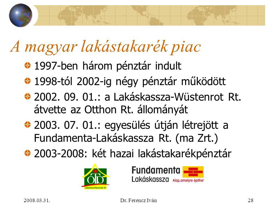 2008.03.31.Dr. Ferencz Iván27 Lakástakarékpénztár: befektetések Törvényi korlátozások a szabad eszközök (gyakorlatilag ügyfélpénzek) befektetésére min