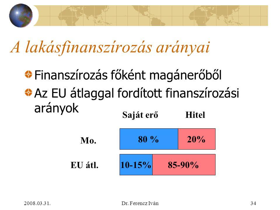 2008.03.31.Dr. Ferencz Iván33 Lakáshelyzet Magyarországon 2. A túlzsúfoltság nem számottevő háztartások kb. 20%-ában kényszeregyüttélés Új lakás építé