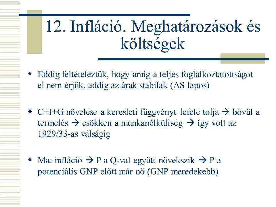 12. Infláció. Meghatározások és költségek  Eddig feltételeztük, hogy amíg a teljes foglalkoztatottságot el nem érjük, addig az árak stabilak (AS lapo