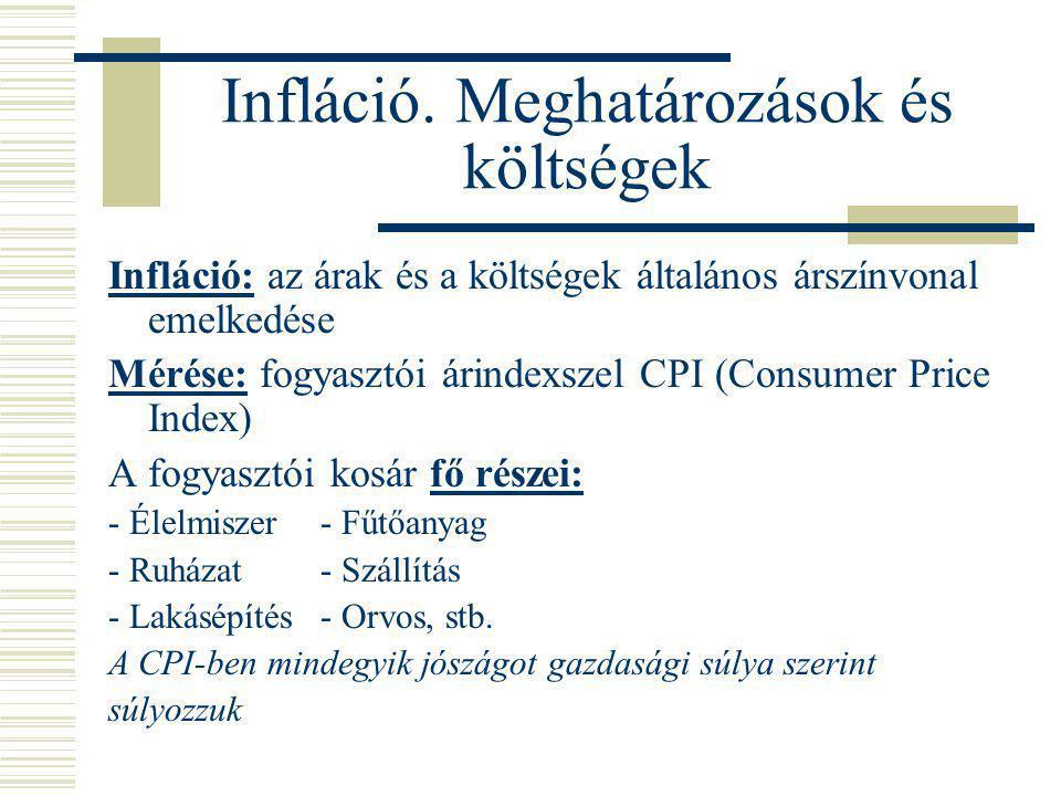 Infláció. Meghatározások és költségek Infláció: az árak és a költségek általános árszínvonal emelkedése Mérése: fogyasztói árindexszel CPI (Consumer P