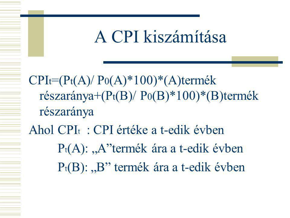 A CPI kiszámítása CPI t =(P t (A)/ P 0 (A)*100)*(A)termék részaránya+(P t (B)/ P 0 (B)*100)*(B)termék részaránya Ahol CPI t : CPI értéke a t-edik évbe