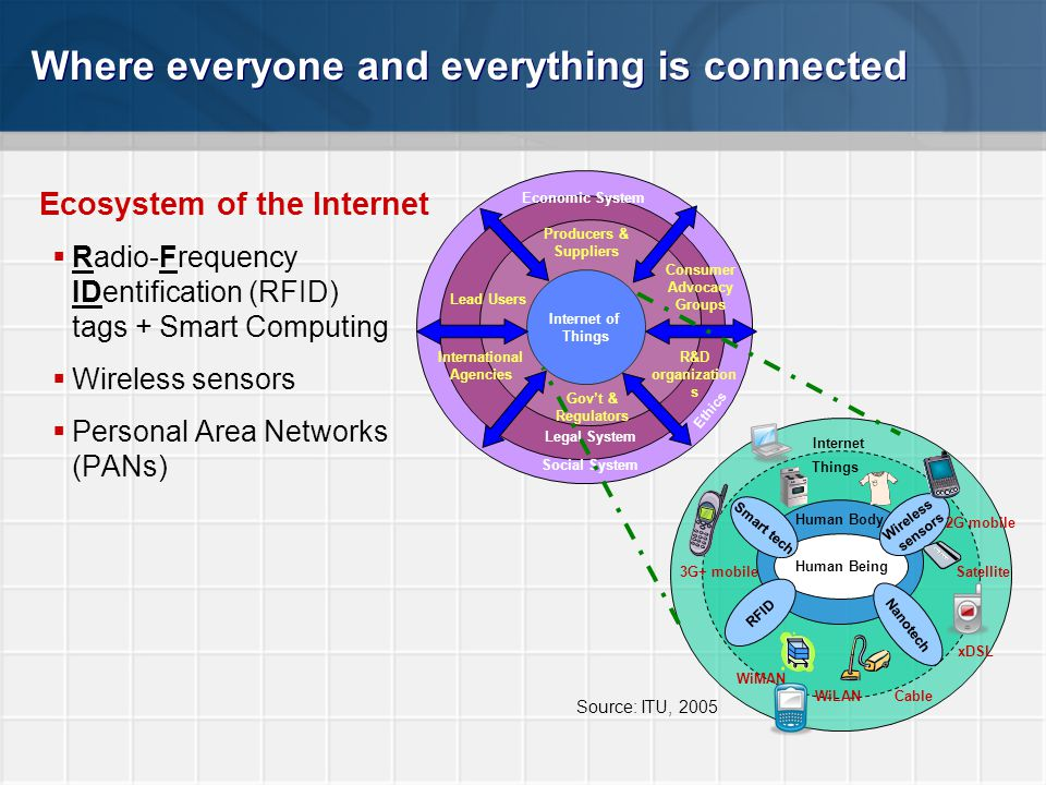 Where everyone and everything is connected Ecosystem of the Internet  Radio-Frequency IDentification (RFID) tags + Smart Computing  Wireless sensors