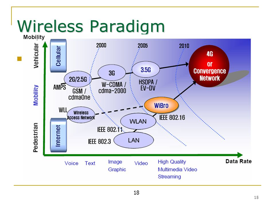 18 Wireless Paradigm Evolution Path 18