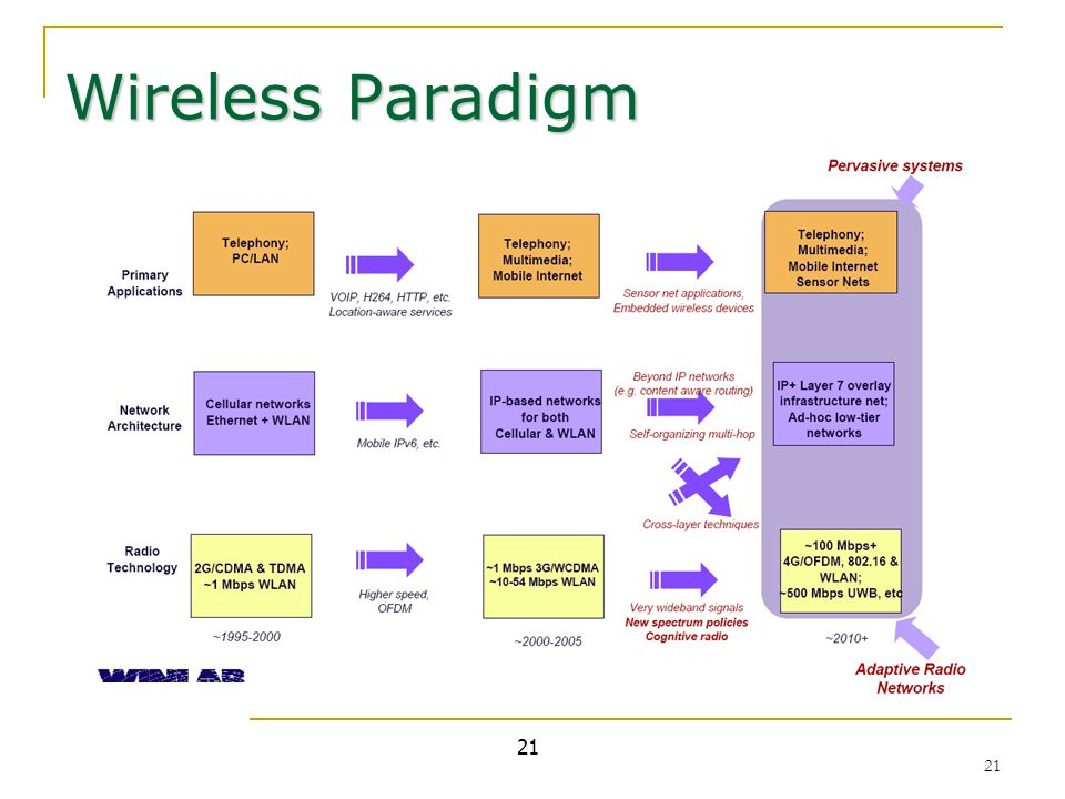 21 Wireless Paradigm 21