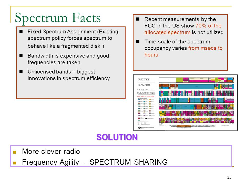 25 Spectrum Facts Fixed Spectrum Assignment (Existing spectrum policy forces spectrum to behave like a fragmented disk ) Bandwidth is expensive and go