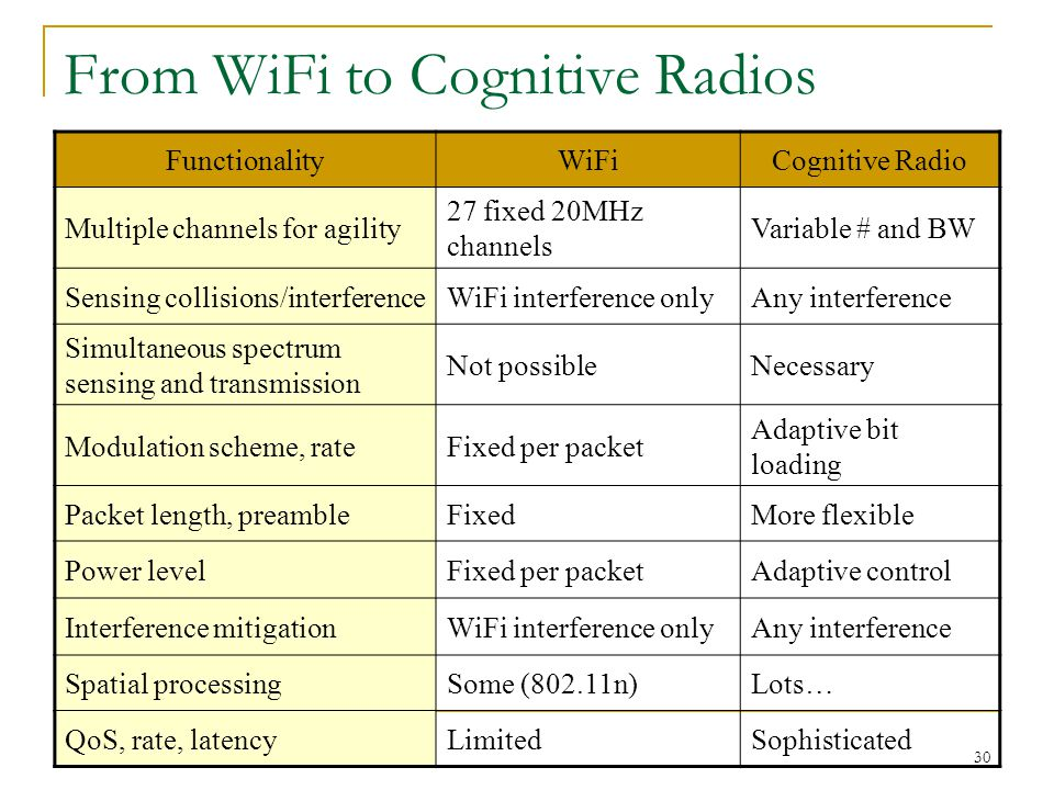 30 From WiFi to Cognitive Radios FunctionalityWiFiCognitive Radio Multiple channels for agility 27 fixed 20MHz channels Variable # and BW Sensing coll