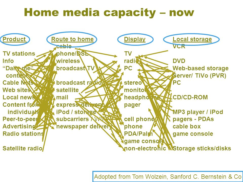 "Home media capacity – now Product Route to home Display Local storage cableVCR TV stations phone/DSLTV Info wirelessradioDVD ""Daily me"" broadcast TVPC"