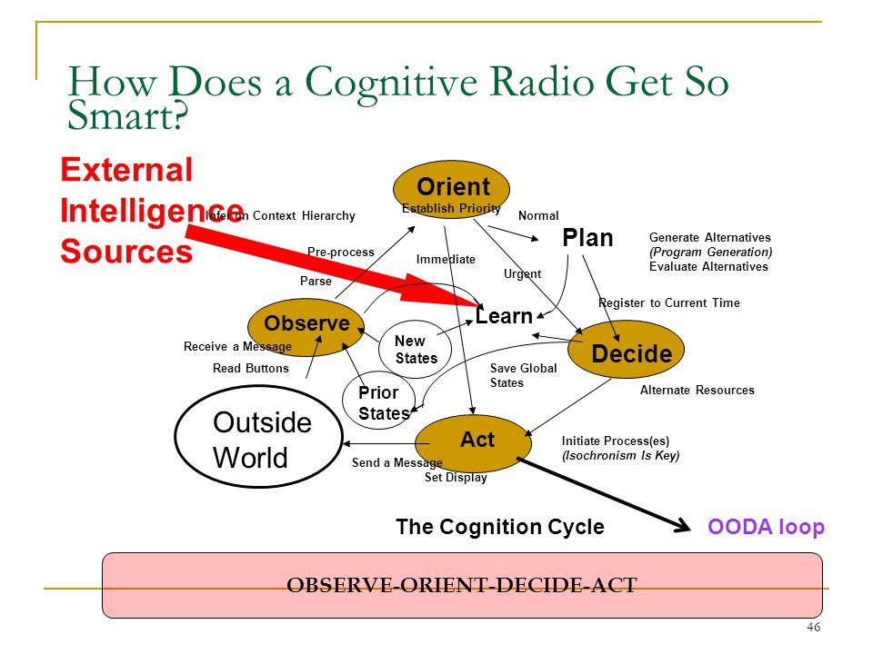 46 How Does a Cognitive Radio Get So Smart? External Intelligence Sources Orient Establish Priority Plan Normal Generate Alternatives (Program Generat