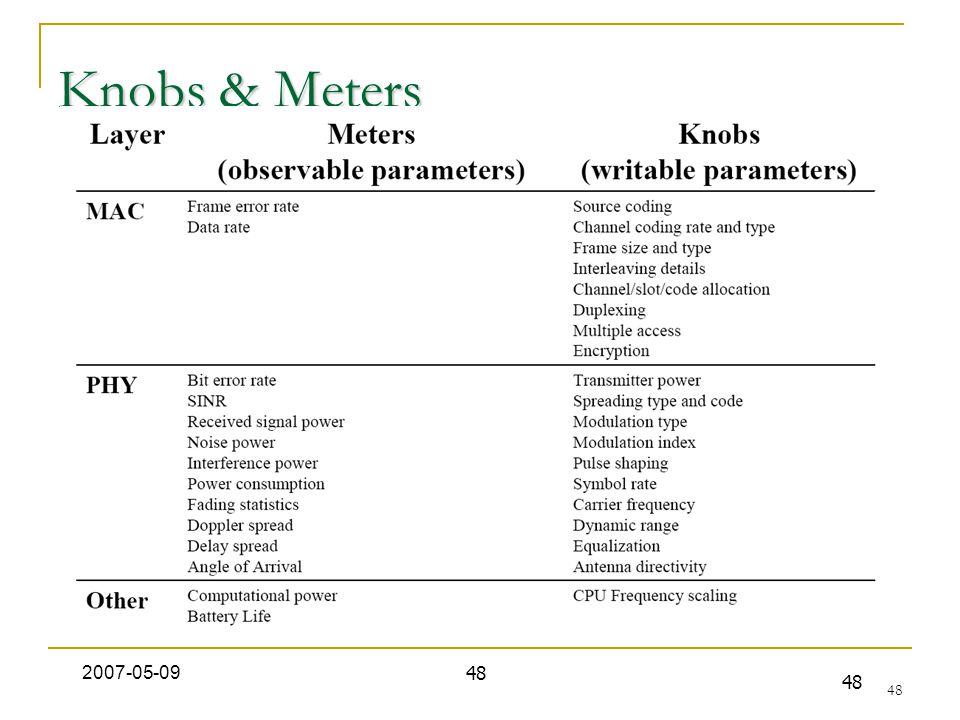 48 Knobs & Meters 2007-05-09 48