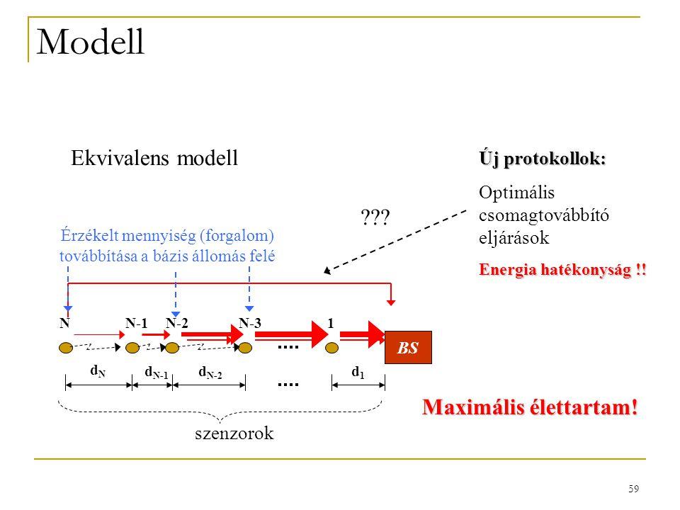 59 Modell Ekvivalens modell BS d N-1 d N-2 d1d1 NN-1N-2N-31 szenzorok Érzékelt mennyiség (forgalom) továbbítása a bázis állomás felé Új protokollok: Optimális csomagtovábbító eljárások Energia hatékonyság !.