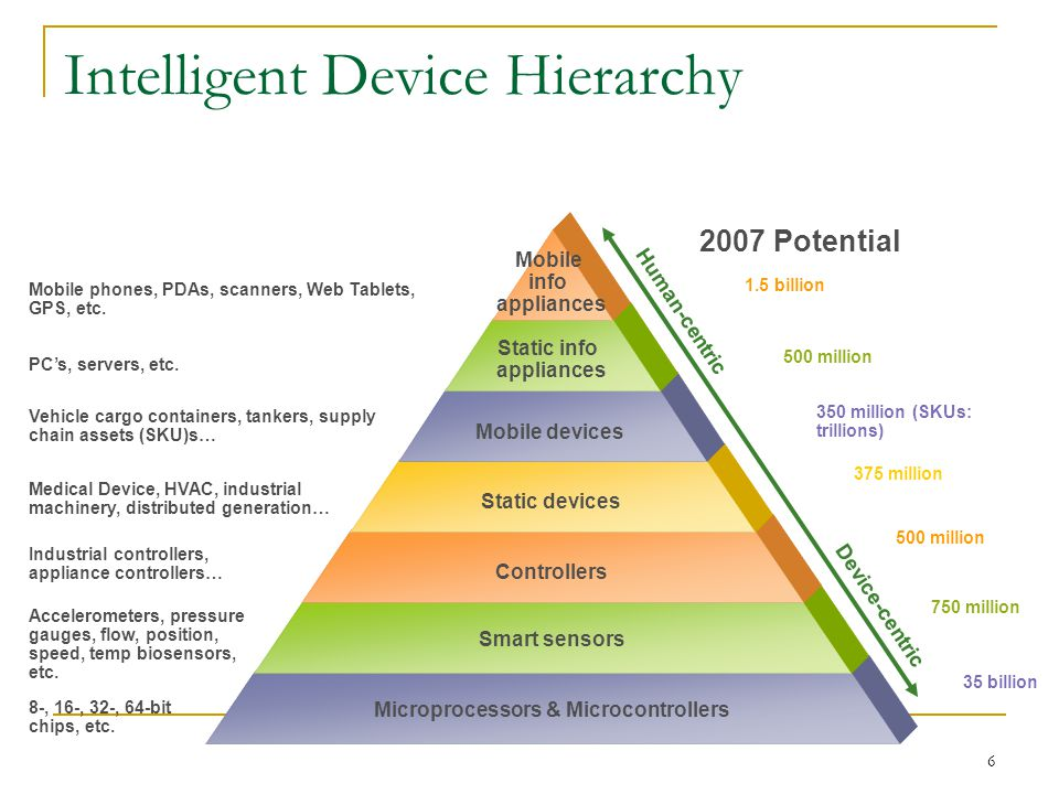6 Intelligent Device Hierarchy Mobile info appliances Static info appliances Mobile devices Static devices Controllers Smart sensors Microprocessors & Microcontrollers Mobile phones, PDAs, scanners, Web Tablets, GPS, etc.