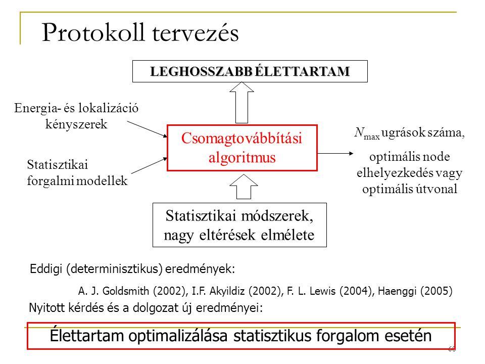 60 Protokoll tervezés Csomagtovábbítási algoritmus Energia- és lokalizáció kényszerek Statisztikai forgalmi modellek N max ugrások száma, optimális no