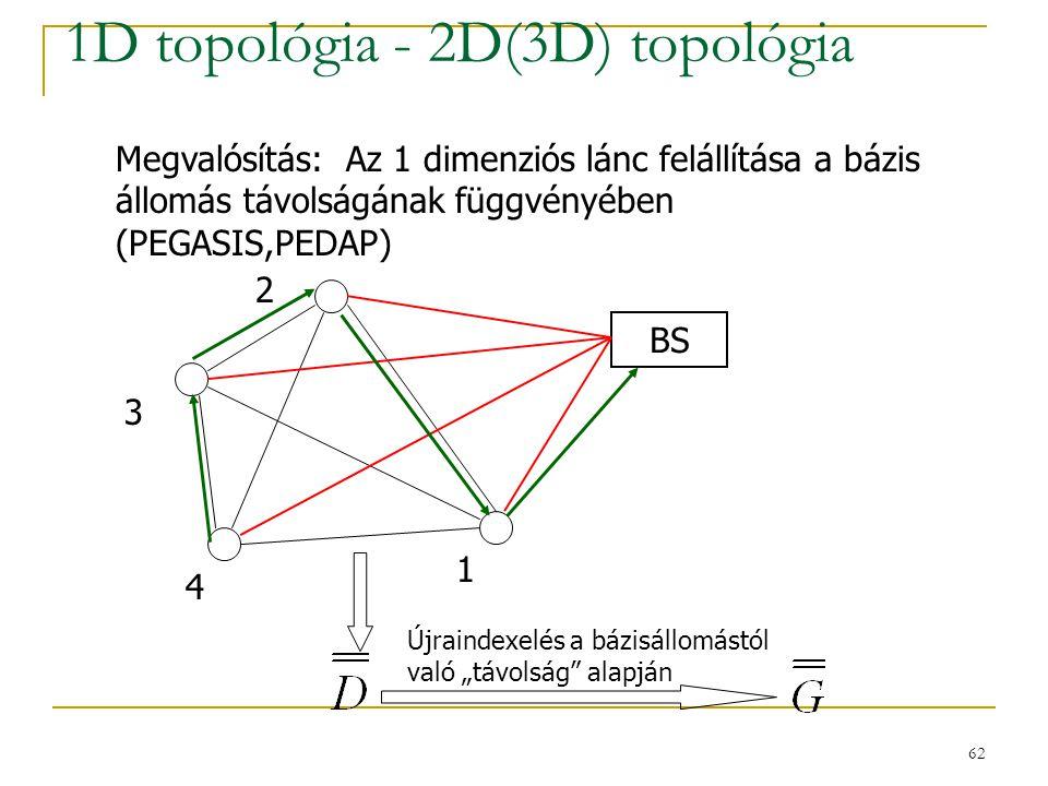 """62 1D topológia - 2D(3D) topológia BS Újraindexelés a bázisállomástól való """"távolság alapján Megvalósítás: Az 1 dimenziós lánc felállítása a bázis állomás távolságának függvényében (PEGASIS,PEDAP) 4 2 1 3"""