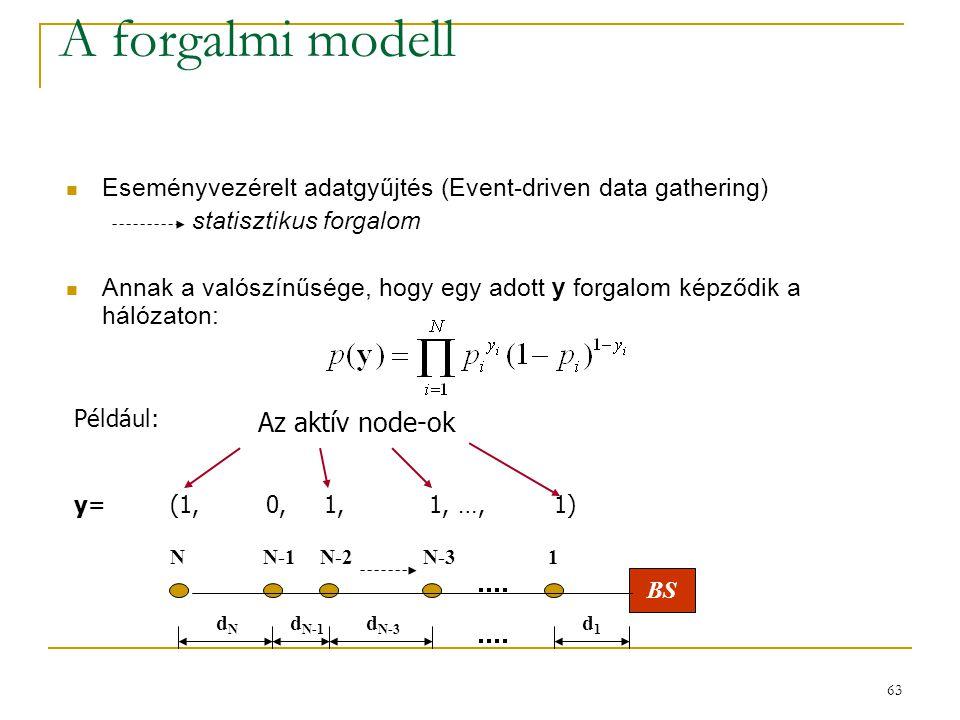 63 A forgalmi modell Eseményvezérelt adatgyűjtés (Event-driven data gathering) statisztikus forgalom Annak a valószínűsége, hogy egy adott y forgalom képződik a hálózaton: BS dNdN d N-1 d N-3 d1d1 NN-1N-2N-31 Például: y=(1,0, 1, 1,…,1) Az aktív node-ok
