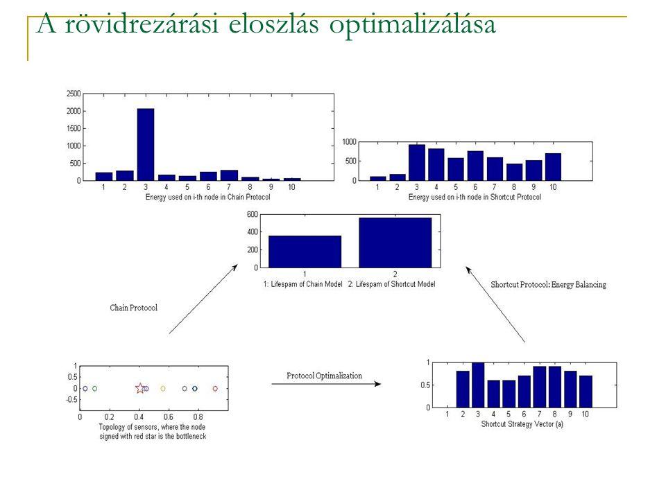 74 A rövidrezárási eloszlás optimalizálása