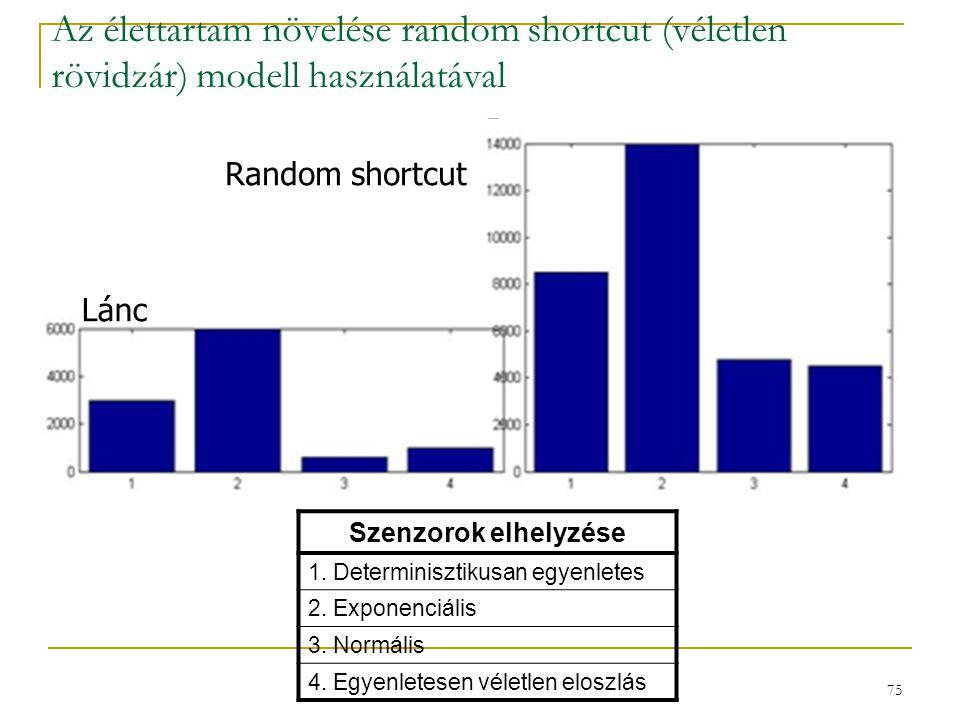 75 Az élettartam növelése random shortcut (véletlen rövidzár) modell használatával Lánc Random shortcut Szenzorok elhelyzése 1. Determinisztikusan egy