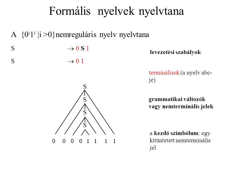 Generatív grammatikák Definíció: Egy G = (V, , R, S) négyes generatív grammatika, ahol: V egy véges halmaz, a grammatikai változók vagy nemterminálisok halmaza,  egy véges halmaz, diszjunkt V-vel, a terminálisok halmaza, R egy véges halmaz, a levezetési szabályok halmaza, ahol egy levezetési szabály alakja    ahol  és  terminálisok és nemterminálisok sorozata, S  V a kezdő- vagy mondatszimbólum.