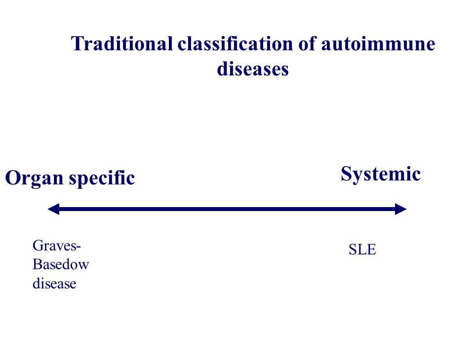 Traditional classification of autoimmune diseases Organ specific Systemic SLE Graves- Basedow disease