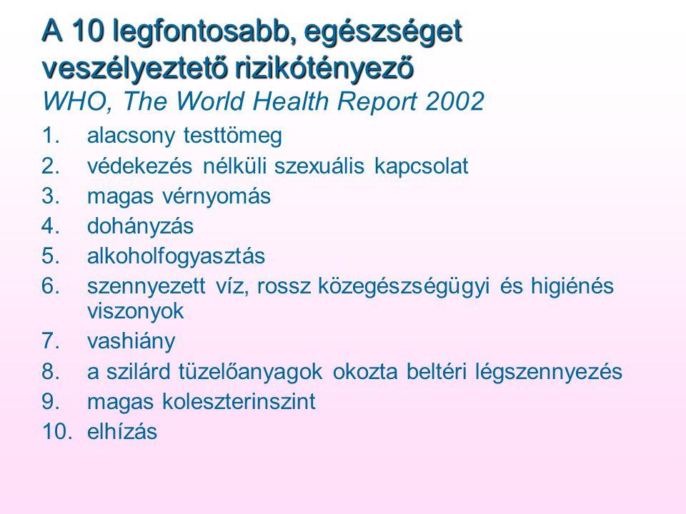 A 10 legfontosabb, egészséget veszélyeztető rizikótényező A 10 legfontosabb, egészséget veszélyeztető rizikótényező WHO, The World Health Report 2002 1.alacsony testtömeg 2.védekezés nélküli szexuális kapcsolat 3.magas vérnyomás 4.dohányzás 5.alkoholfogyasztás 6.szennyezett víz, rossz közegészségügyi és higiénés viszonyok 7.vashiány 8.a szilárd tüzelőanyagok okozta beltéri légszennyezés 9.magas koleszterinszint 10.elhízás