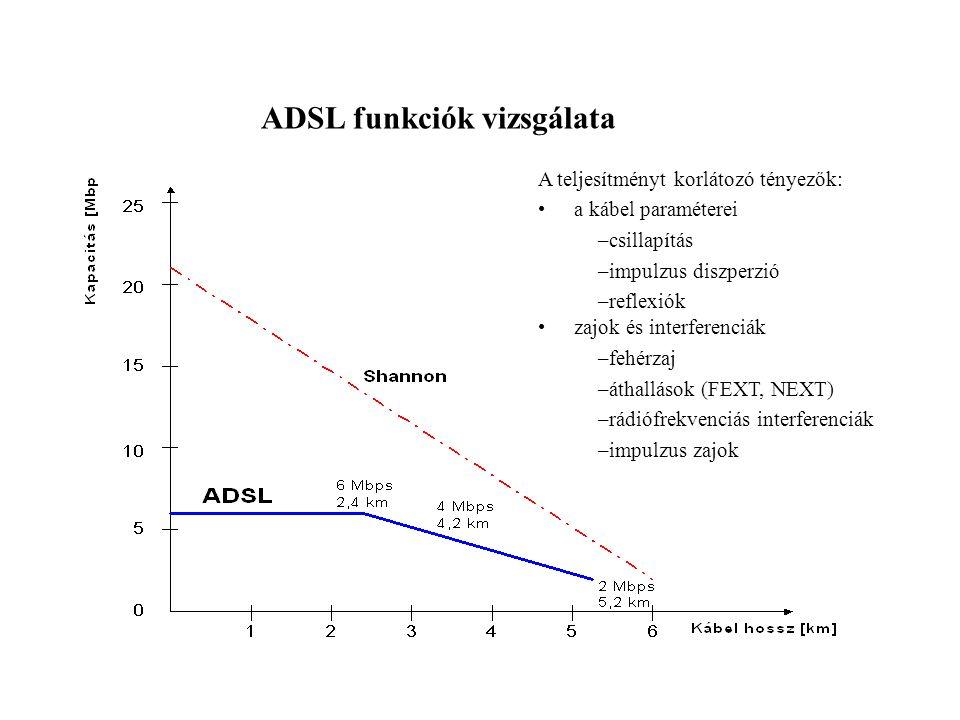 ADSL funkciók vizsgálata A teljesítményt korlátozó tényezők: a kábel paraméterei –csillapítás –impulzus diszperzió –reflexiók zajok és interferenciák –fehérzaj –áthallások (FEXT, NEXT) –rádiófrekvenciás interferenciák –impulzus zajok