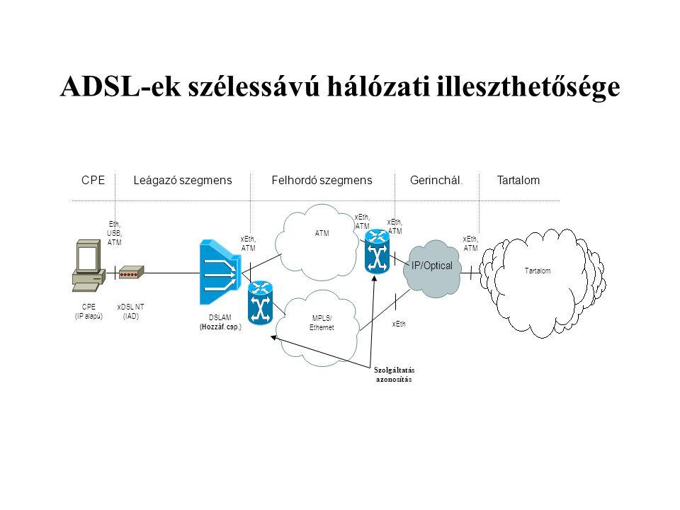 ADSL-ek szélessávú hálózati illeszthetősége Szolgáltatás azonosítás IP/Optical CPE (IP alapú) xDSL NT (IAD) Eth, USB, ATM DSLAM (Hozzáf.