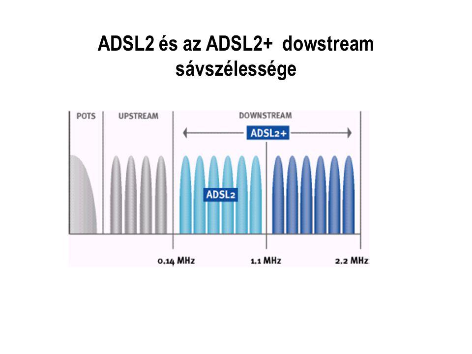 ADSL2 és az ADSL2+ dowstream sávszélessége