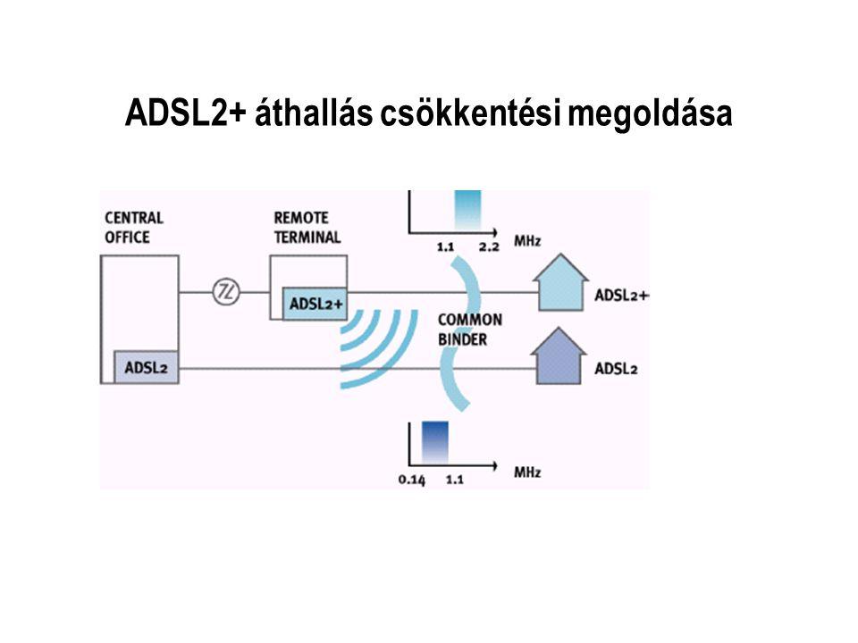 ADSL2+ áthallás csökkentési megoldása