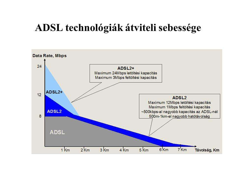ADSL technológiák átviteli sebessége