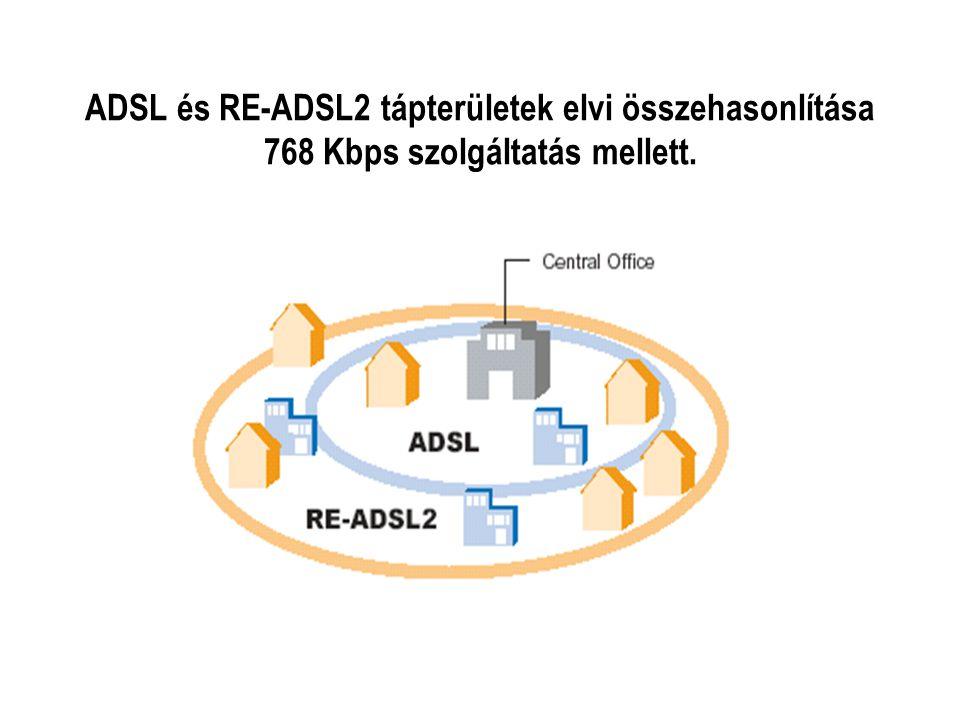 ADSL és RE-ADSL2 tápterületek elvi összehasonlítása 768 Kbps szolgáltatás mellett.